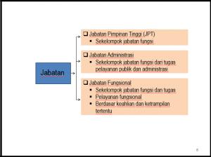 Penilaian Prestasi Kerja PNS Dan Penyusunan Sasaran Kerja Pegawai (SKP)